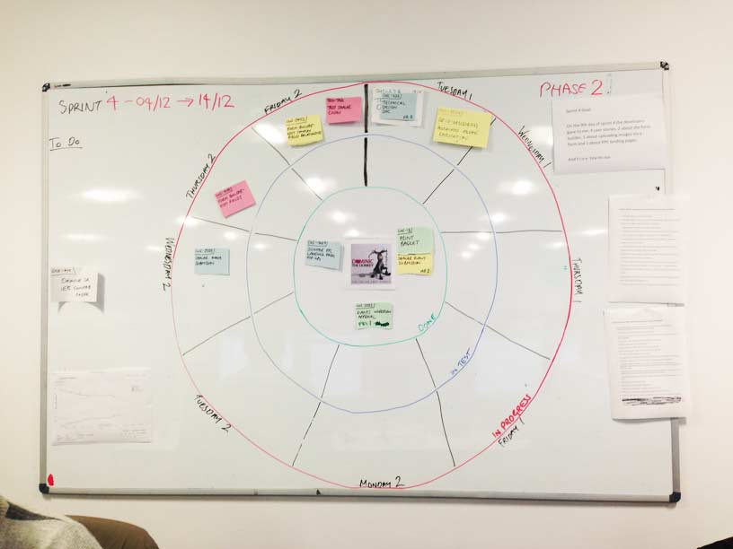 Bullseye Scrum Board