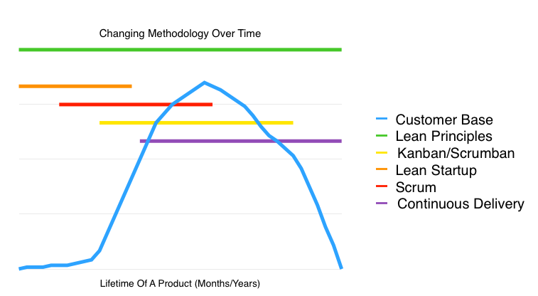 Agile And Lean Methodologies Over A Products Lifecycle