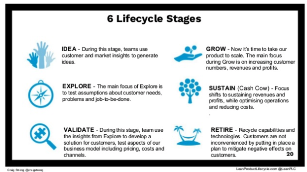 6 Stages Lean Product Lifecycle