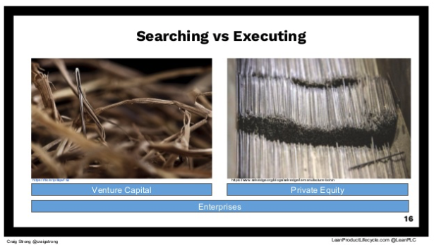 Searching vs Executing Business Model